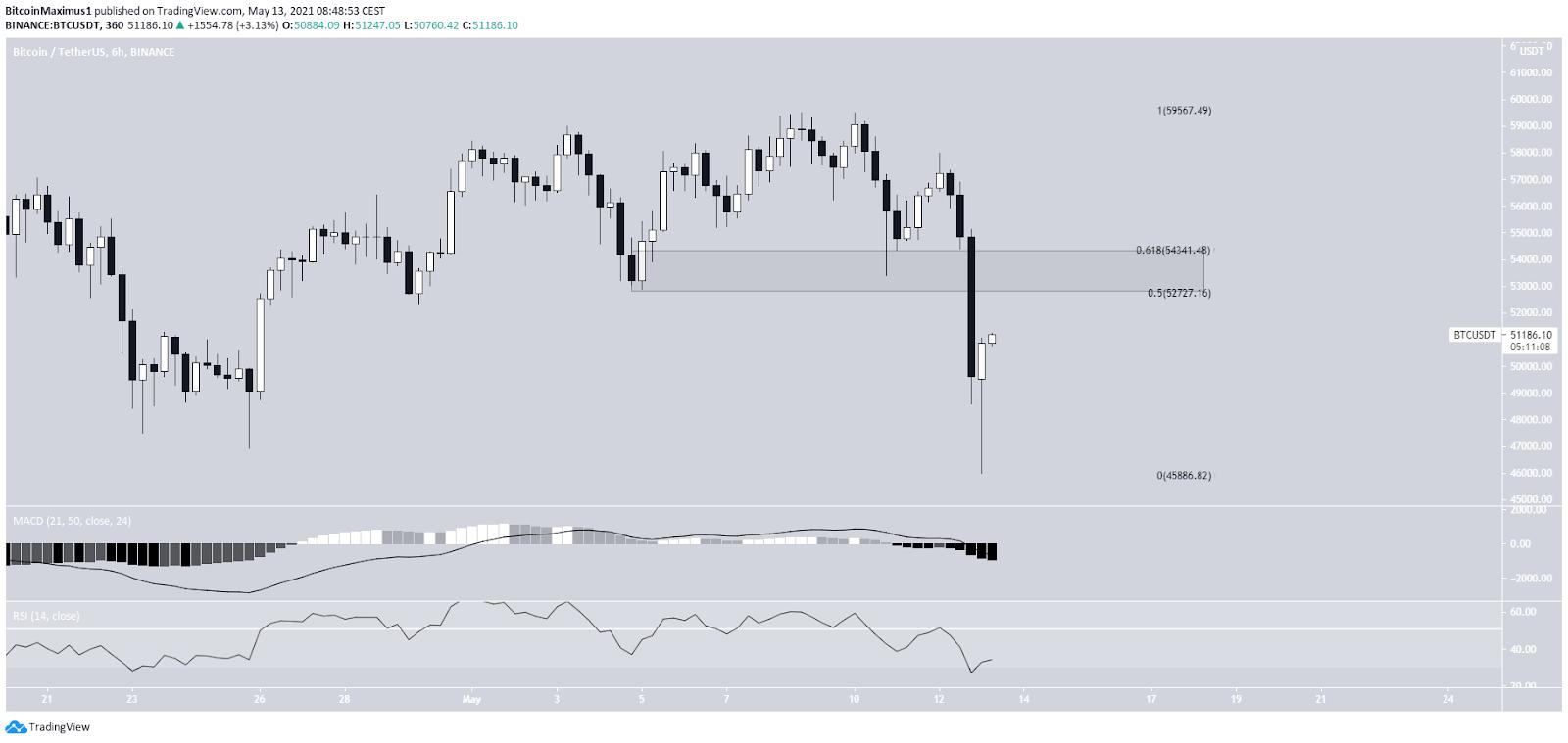 Bitcoin Preis Kurs 6-Stunden-Chart 13.05.2021