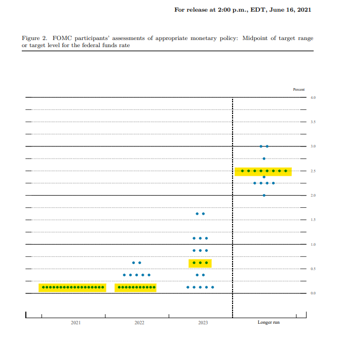 FOMC assessment of monetary policy