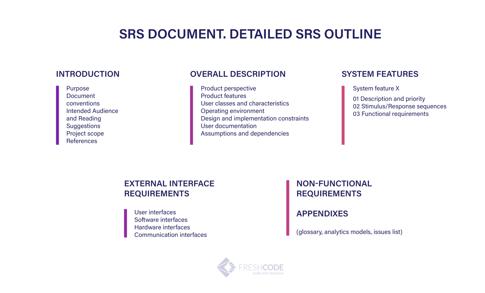 SRD | documents by business analyst