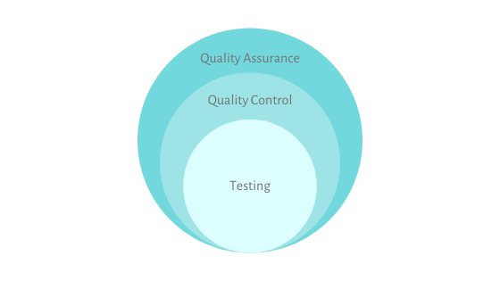 Difference between QA,QC and testing.
