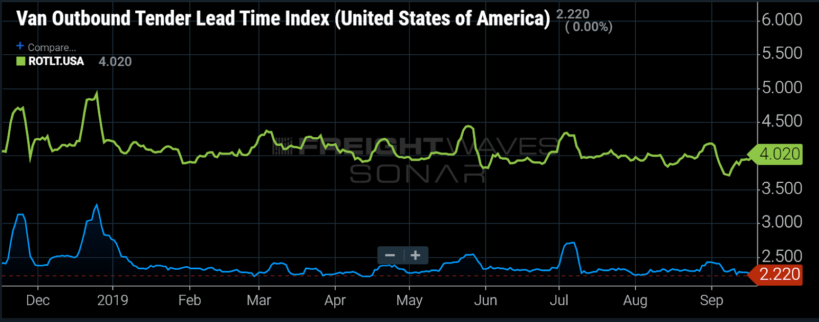 Van Outbound Tender Lead Time Index (United States of America)