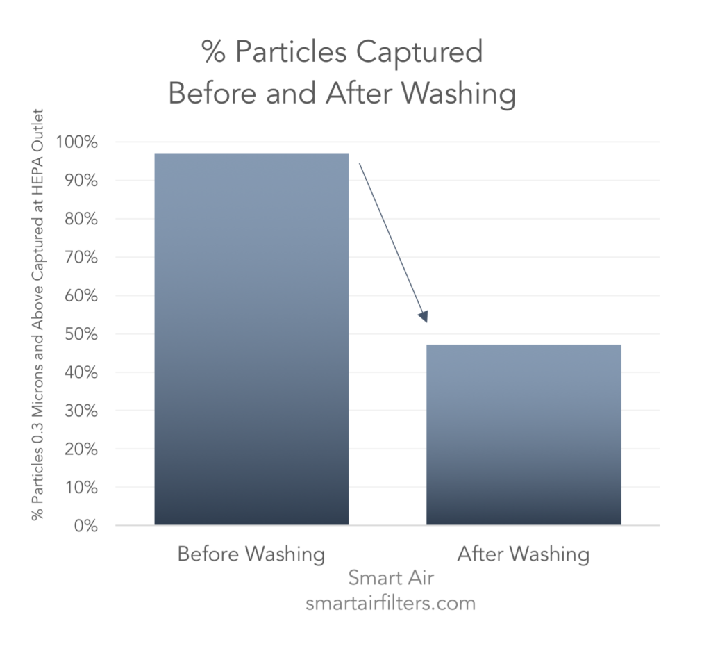 The number of particles captured by the HEPA filter after washing dropped drastically due to the water damaging the filter