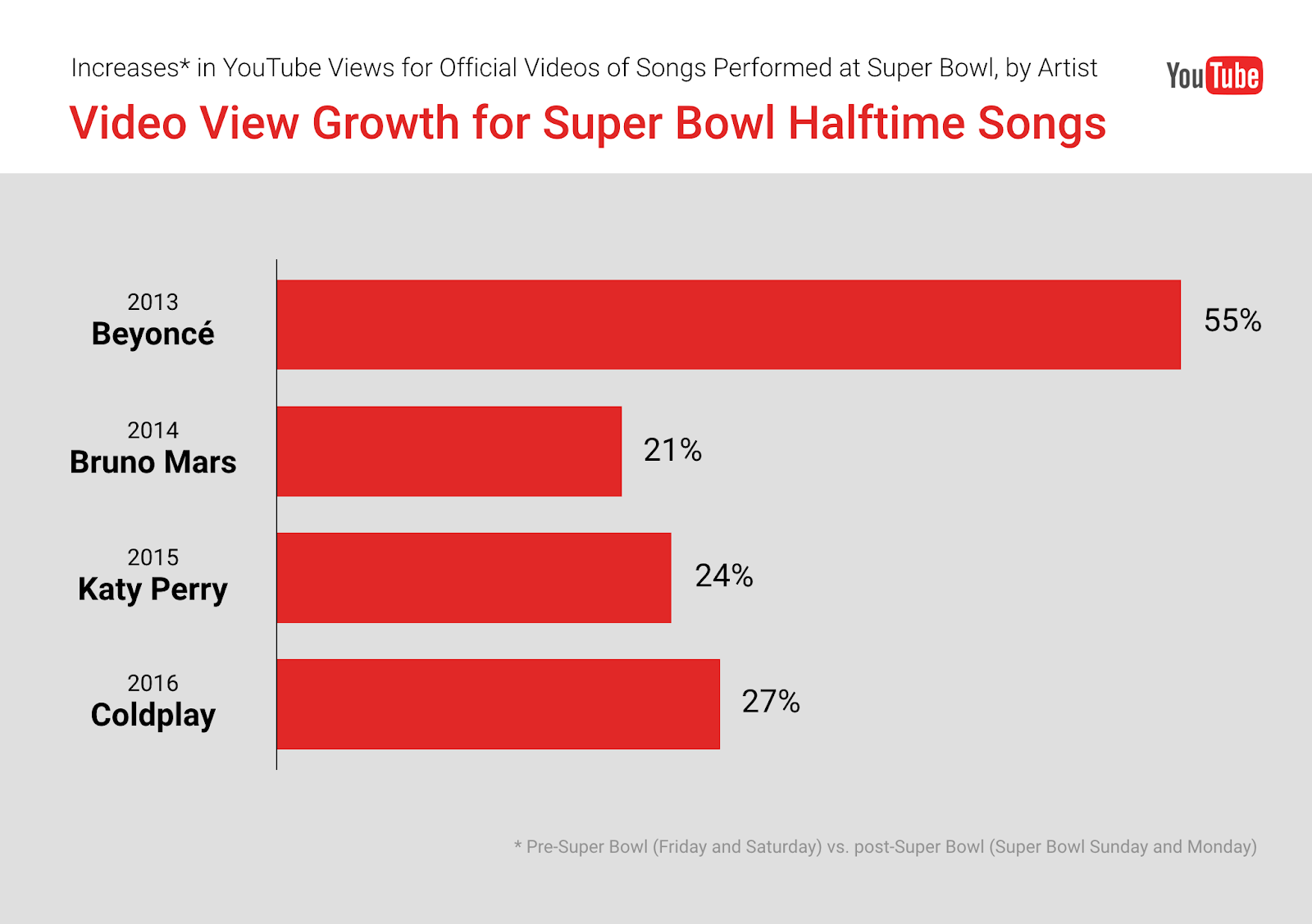 Youtube - Among The Past Four Years Headliners Coldplay Katy Perry Bruno Mars And Beyonc It Was Beyonc Who Had The Greatest Increase In Youtube Video Views