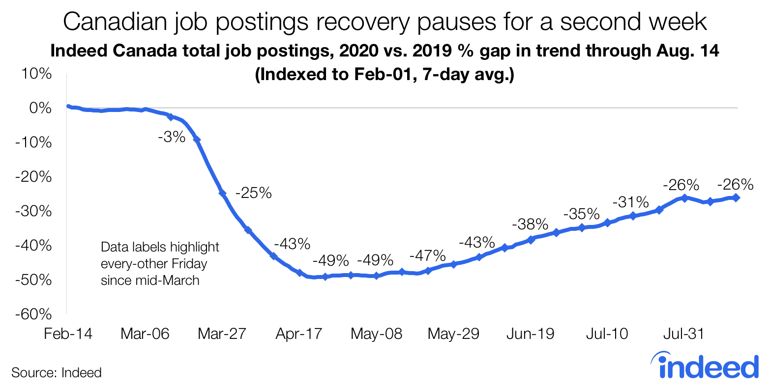 Job postings recovery in Canada pauses for second week COVID Indeed data.