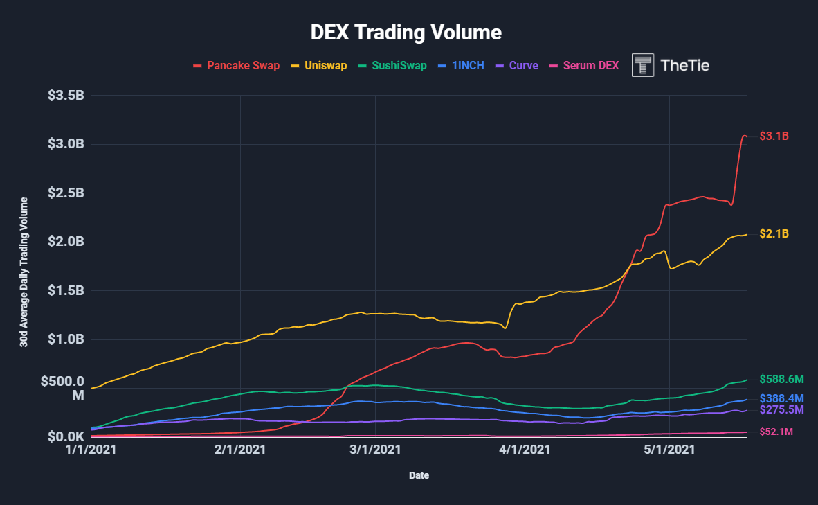 dex trading volume
