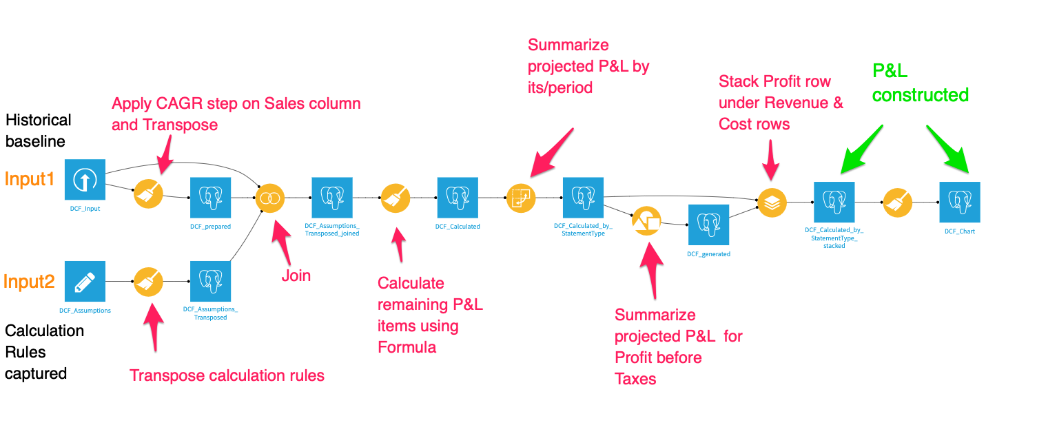 P&L model in Dataiku