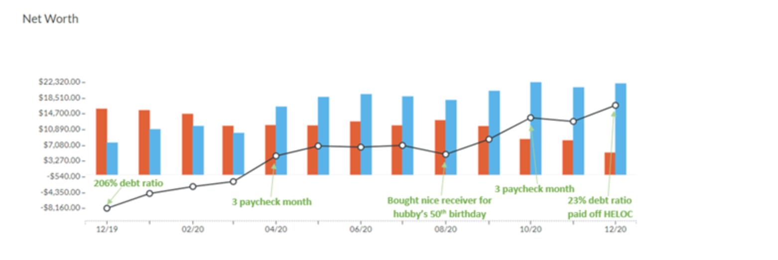 Inspiring Financial Stories - Net Worth Chart after 1 year