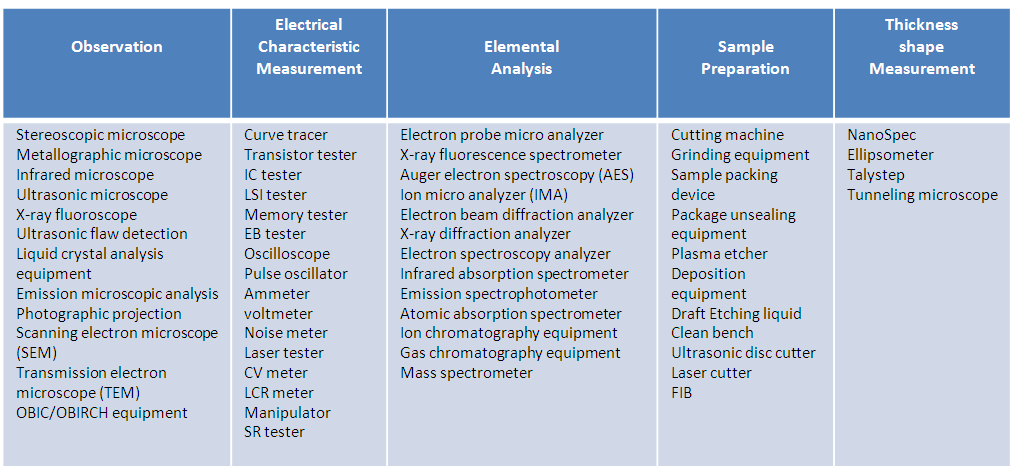 What is IC failure analysis and how failure analysis works?