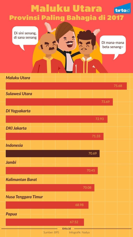 Maluku Utara Provinsi Paling Bahagia di 2017 - Infografik Tirto.ID -  Tirto.ID
