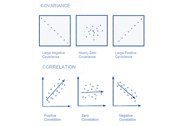 CORRELATION vs COVARIANCE - data science interview questions - edureka