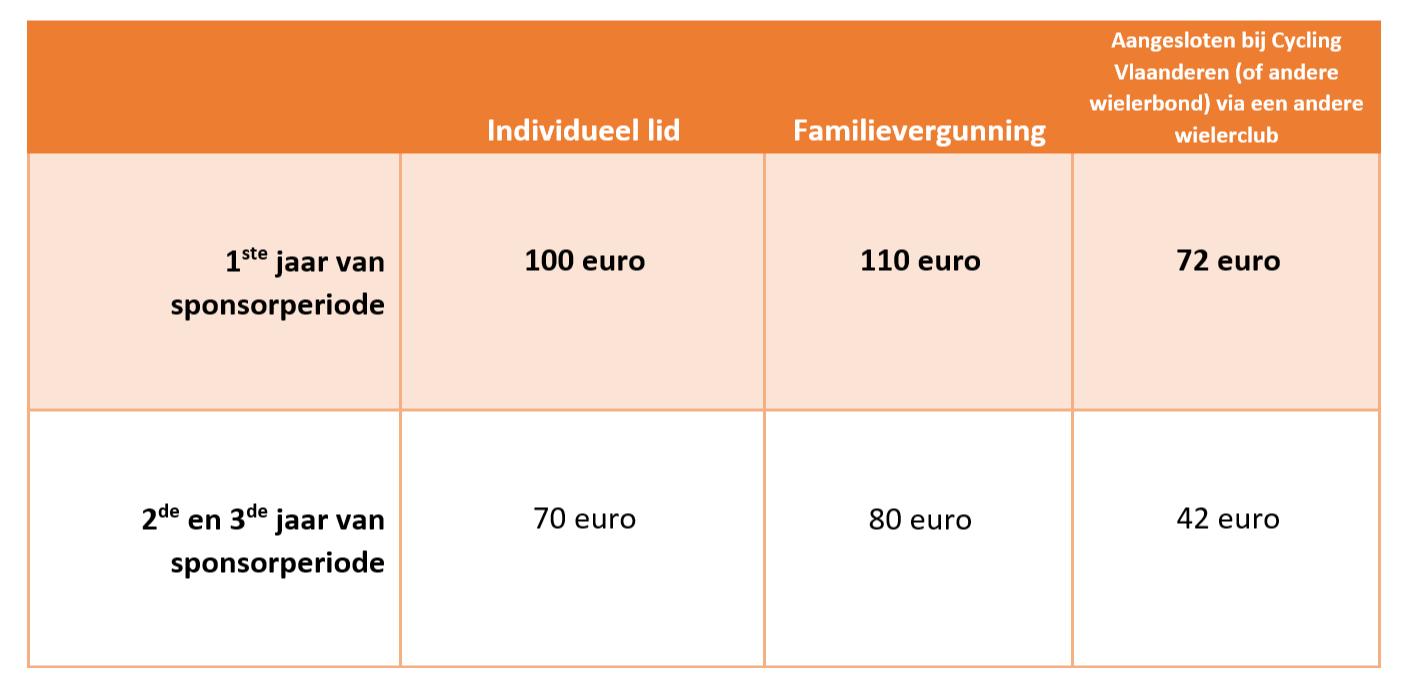 Als nieuw lid betaal je 100 euro voor een individuele aansluiting of 110 euro voor een familievergunning. In het geval dat  je reeds aangesloten bent bij Cycling Vlaanderen (of een andere wielerbond), betaal je 72 euro.