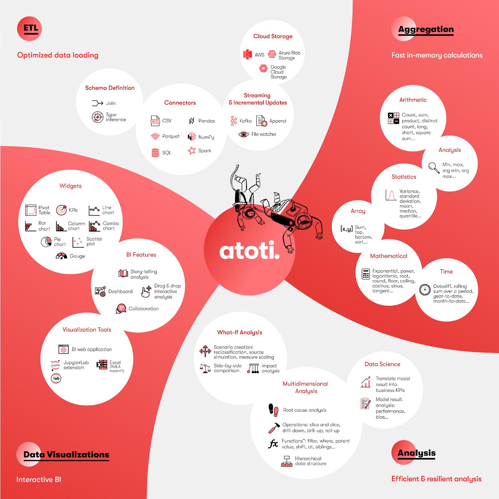 atoti feature map