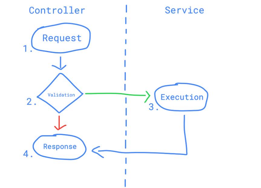 Поток процесса - блок-схема