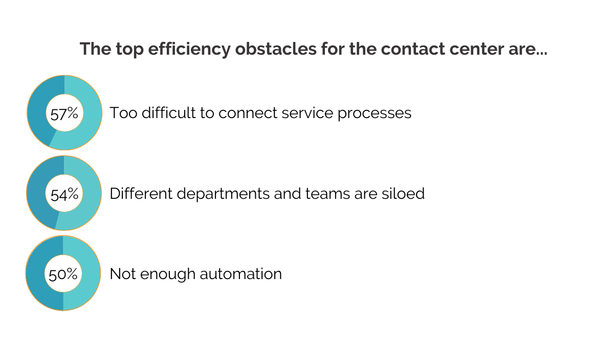 obstacles for the contact center