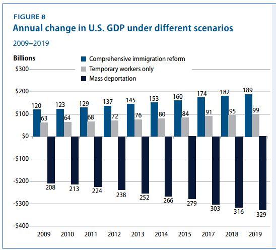 Center For American Progress, Mass Deportation Detrimental To GDP
