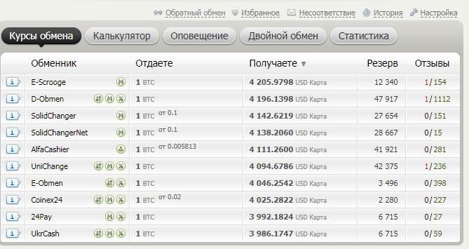 Сайт мониторинга курсов Bestchange.ru