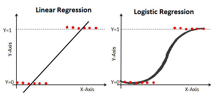 http://res.cloudinary.com/dyd911kmh/image/upload/f_auto,q_auto:best/v1534281070/linear_vs_logistic_regression_edxw03.png