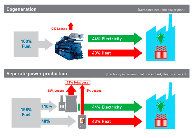2250_2_cogeneration-chp-plant_comparison.jpg