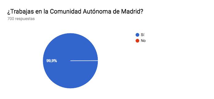 Gráfico de respuestas de formularios. Título de la pregunta:¿Trabajas en la Comunidad Autónoma de Madrid?. Número de respuestas:700 respuestas.