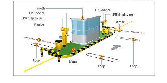 Parking lot automated anpr camera car parking management system