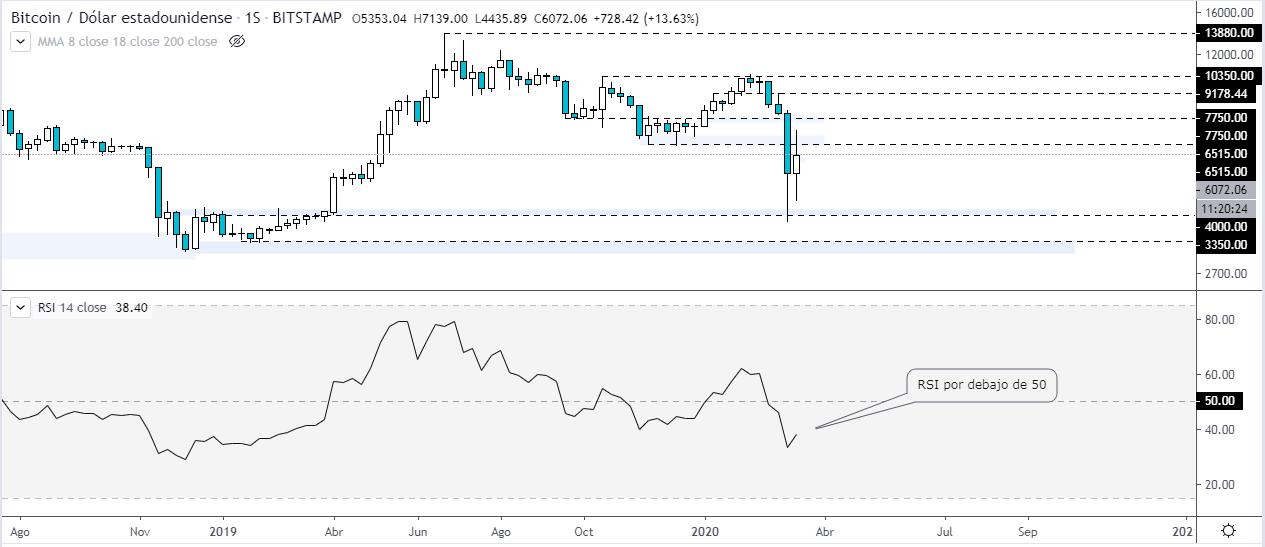 RSI sobre el gráfico semanal del precio de BTC vs Dólar estadounidense.