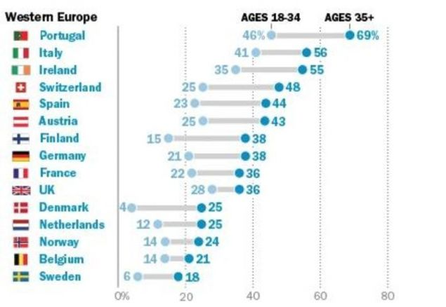 H εικόνα στη δυτική Ευρώπη / Πηγή: Pew Research
