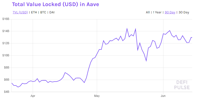 DeFi Pulse chart with rising purple line.