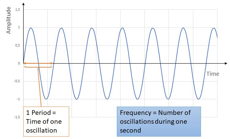 Amplitude over time of a soundwave