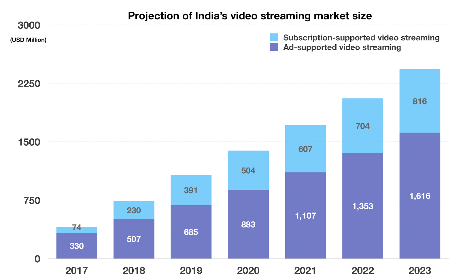 projection of India's video streaming market size