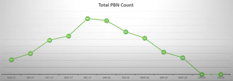 Total PBN Count