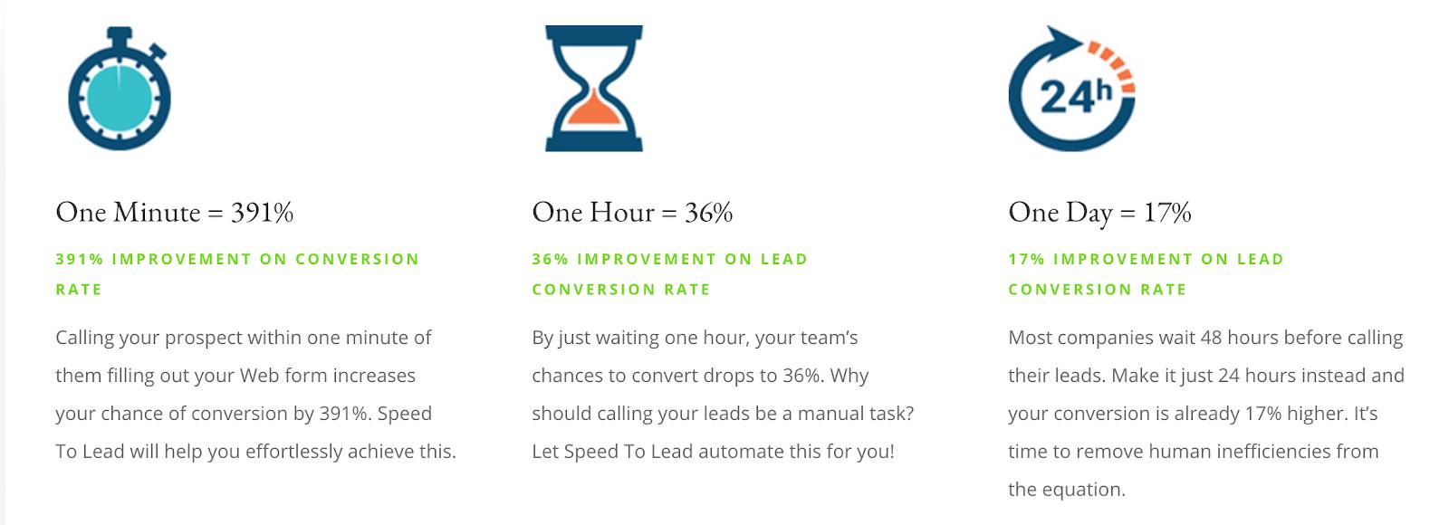 lead time statistics