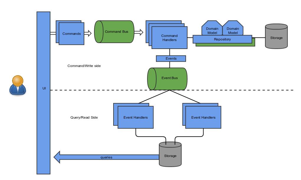 Geekabyte Exploring Cqrs With Axon Framework Introducing Domain