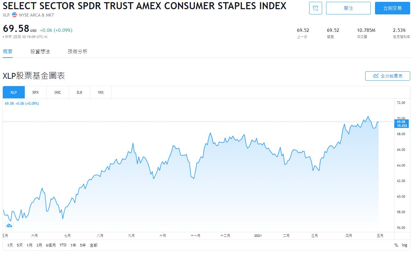 XLP stock,XLP ETF,XLP股價,XLP配息,XLP美股