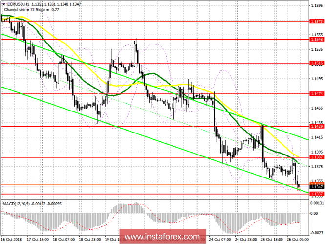 EUR / USD: plan for the US session on October 26. Data on the US economy may limit the fall of the euro