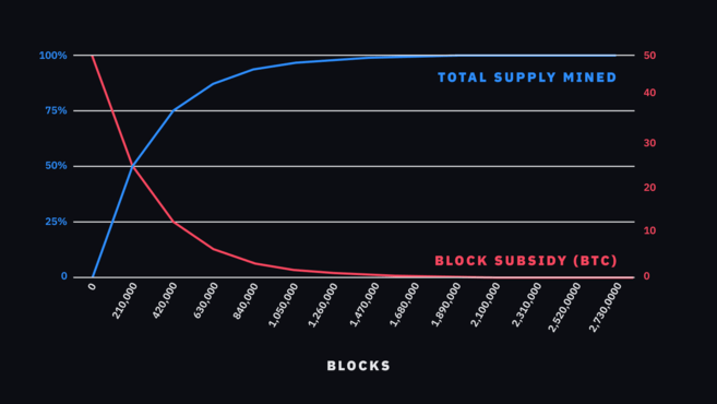 Stock-to-Flow (S2F) Model Explained and Bitcoin Price Predication According to S2F Model 1