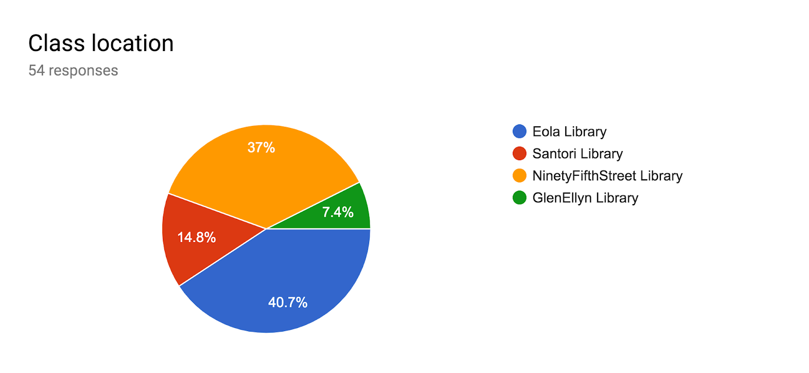 Forms response chart. Question title: Class location. Number of responses: 54 responses.