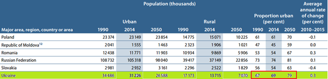 where Ukrainians live?