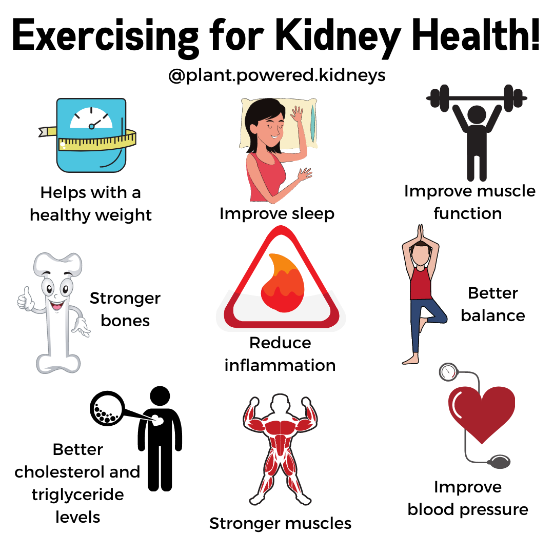 Exercising for kidney health. Benefits include; helping with healthy weight, improve sleep, improve muscle function, stronger bones, reduce inflammation, better balance, better cholesterol and triglyceride levels, stronger muscles, and improve blood pressure.