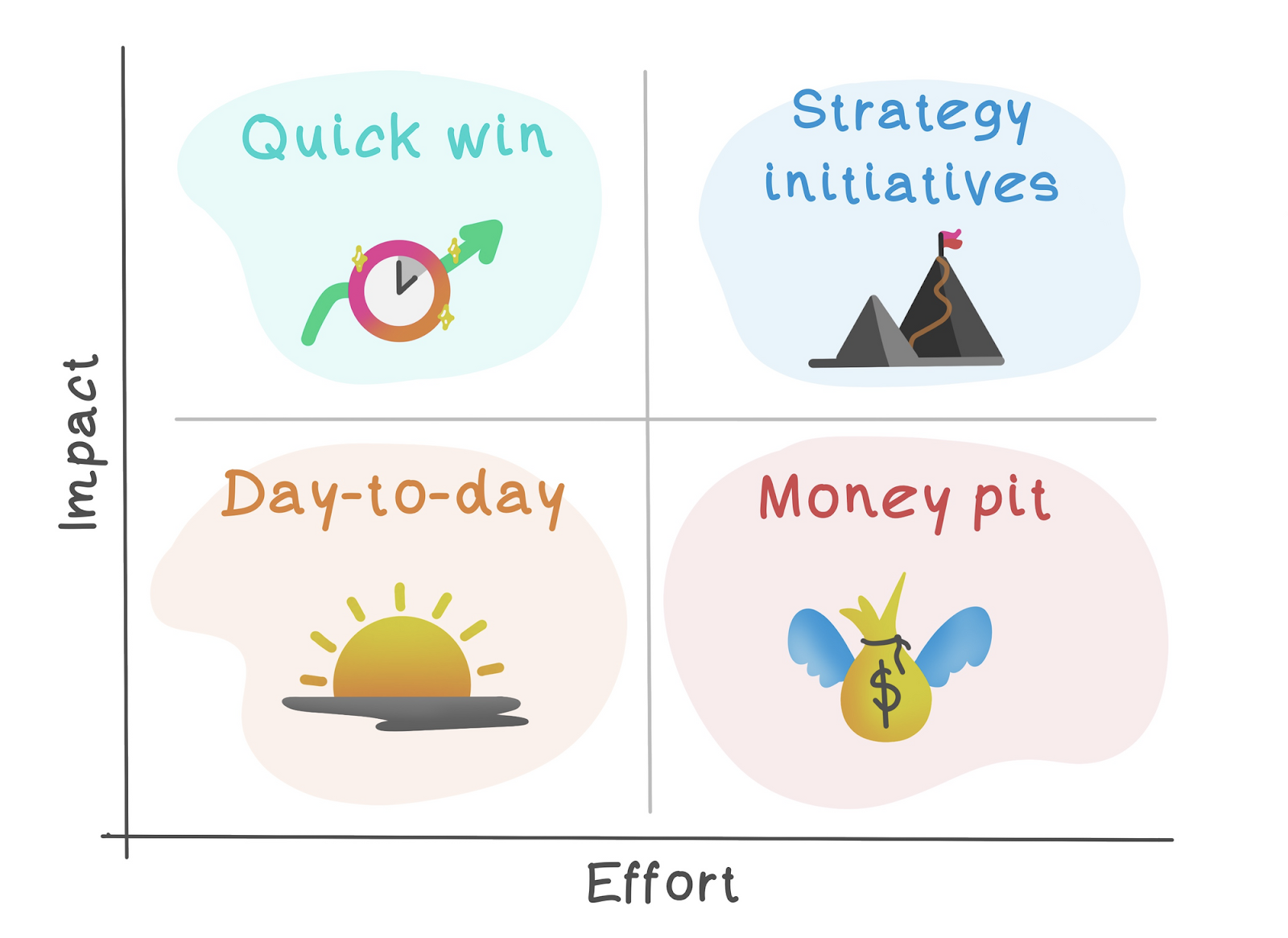 Impact vs. Effort Quadrant: quick win, strategy initiatives, day-to-day, money pit
