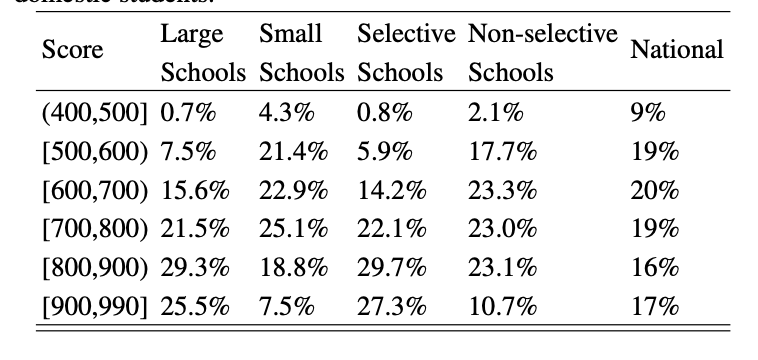 Table 1: GRE score and admission rate for various types of undergrad institutions. (Table II in the paper.) This table shows that applicants from smaller or less selective institutions don't get as high of GRE scores.