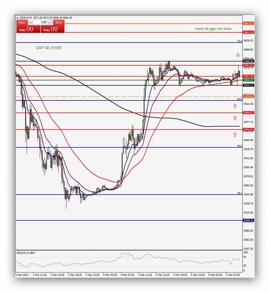 Compartirtrading Post 2014-03-05 Dax 15'