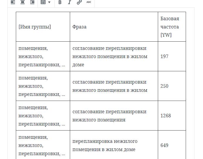 Пример скопированной таблицы в Wordpress