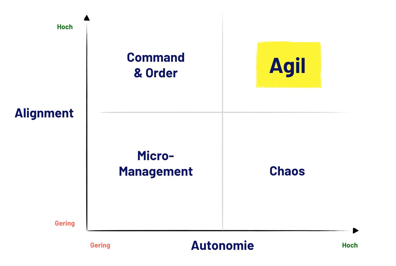 Agile Organisationen setzen auf eine hohe Balance zwischen Autonomie und einem hohen Alignment. Damit gelingt die Agilität.