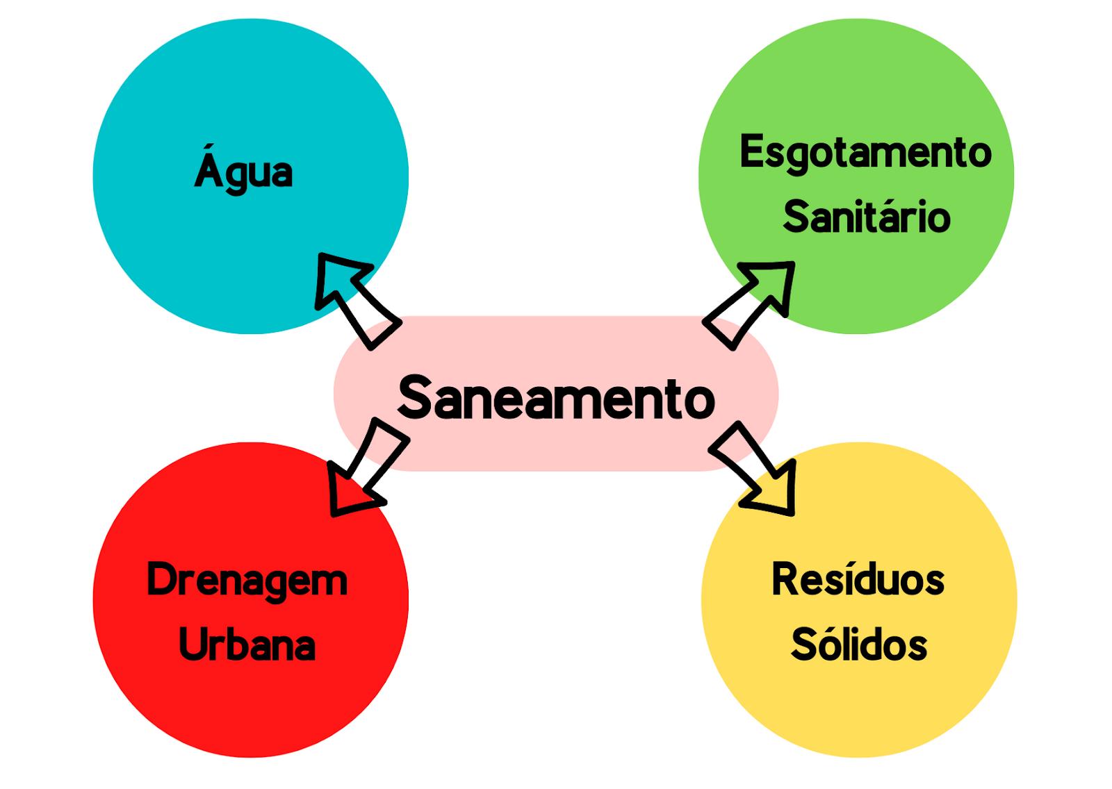 saneamento - água, esgotamento sanitário, drenagem urbana e resíduos sólidos
