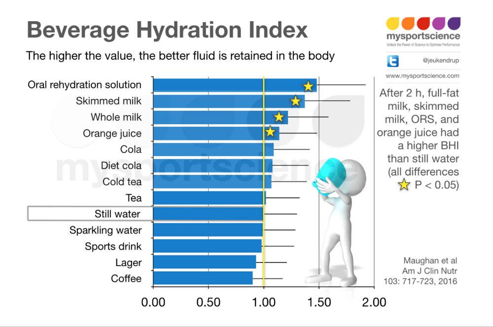 Beverage hydration index