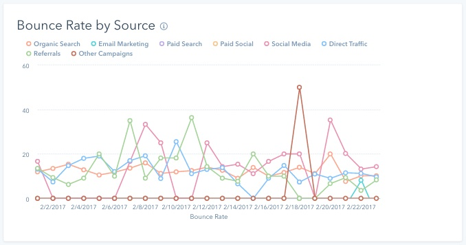 HubSpot's bounce rate by source report