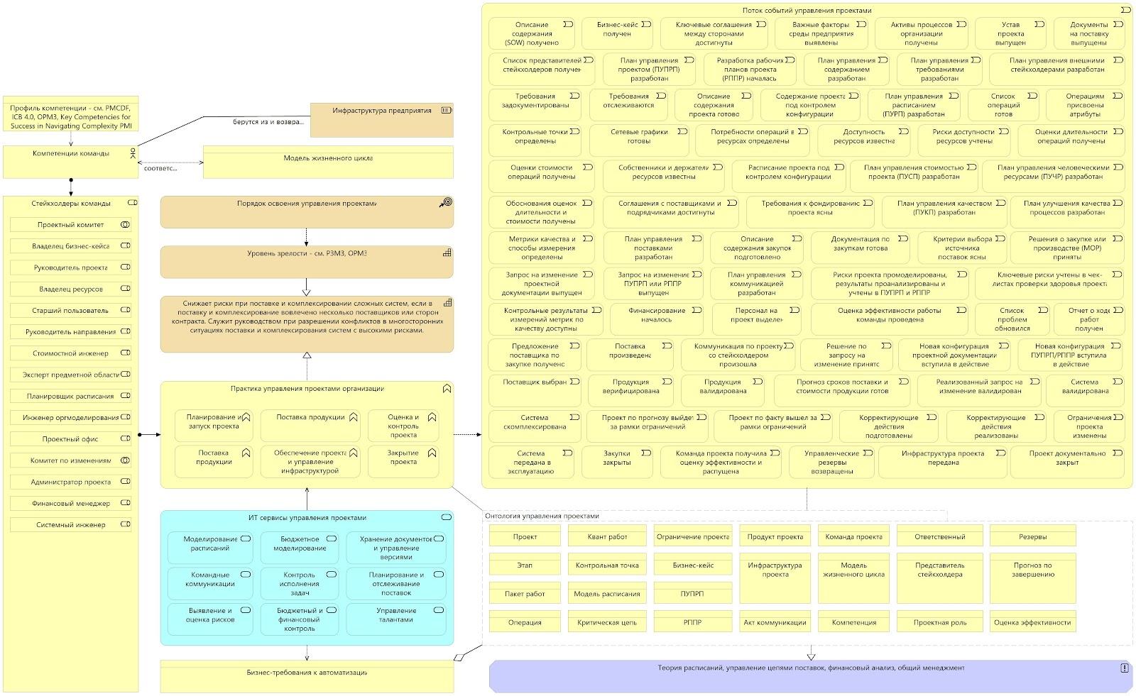 модель практики управления проектами.jpg