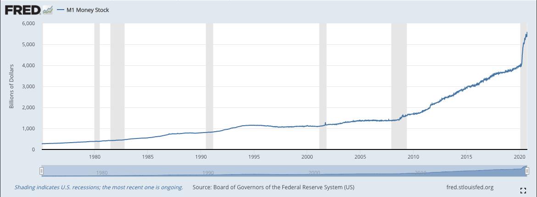 Gráfico da oferta monetária nos Estados Unidos. Fonte: Fred.