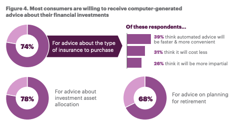 Stats shows most consumers are willing to receive computer generated advice about their financial investments