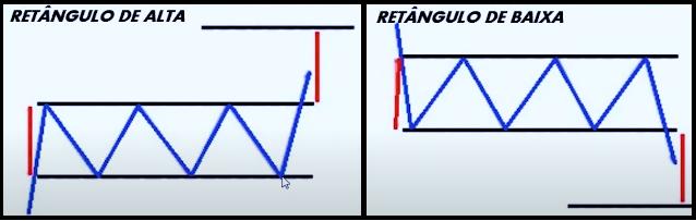 retângulo de baixa